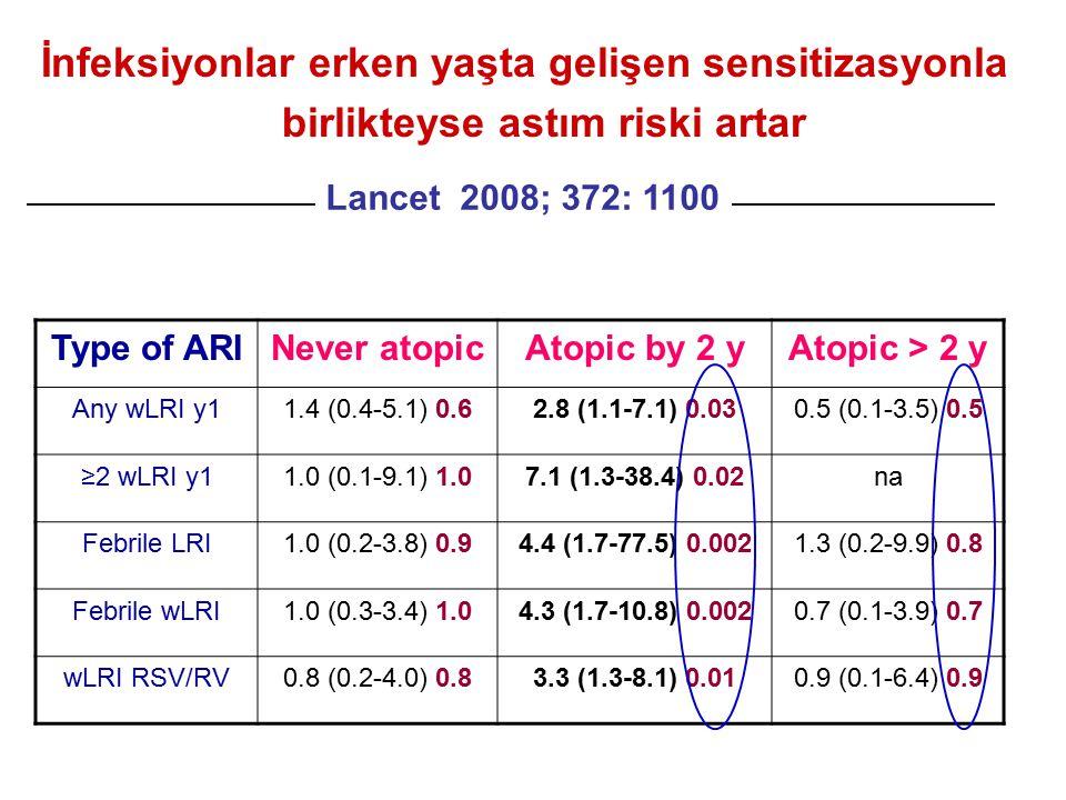 İnfeksiyonlar erken yaşta gelişen sensitizasyonla birlikteyse astım riski artar Type of ARINever atopicAtopic by 2 yAtopic > 2 y Any wLRI y11.4 (0.4-5.1) 0.62.8 (1.1-7.1) 0.030.5 (0.1-3.5) 0.5 ≥2 wLRI y11.0 (0.1-9.1) 1.07.1 (1.3-38.4) 0.02na Febrile LRI1.0 (0.2-3.8) 0.94.4 (1.7-77.5) 0.0021.3 (0.2-9.9) 0.8 Febrile wLRI1.0 (0.3-3.4) 1.04.3 (1.7-10.8) 0.0020.7 (0.1-3.9) 0.7 wLRI RSV/RV0.8 (0.2-4.0) 0.83.3 (1.3-8.1) 0.010.9 (0.1-6.4) 0.9 Lancet 2008; 372: 1100