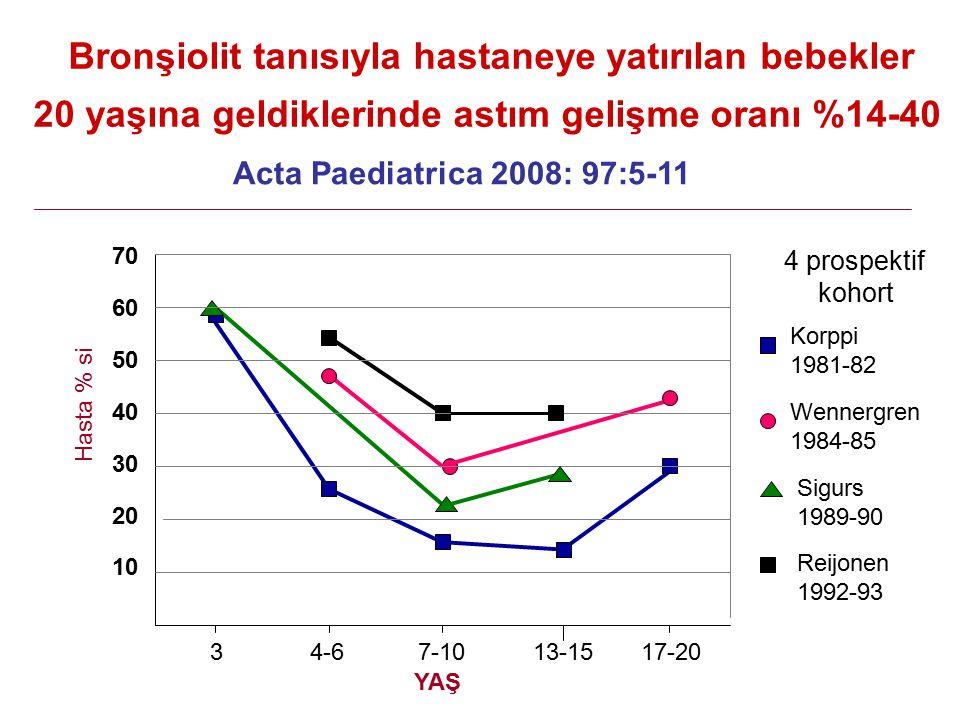 Acta Paediatrica 2008: 97:5-11 70 60 50 40 30 20 10 Hasta % si 3 4-6 7-10 13-15 17-20 YAŞ Korppi 1981-82 Wennergren 1984-85 Sigurs 1989-90 Reijonen 1992-93 Bronşiolit tanısıyla hastaneye yatırılan bebekler 20 yaşına geldiklerinde astım gelişme oranı %14-40 4 prospektif kohort