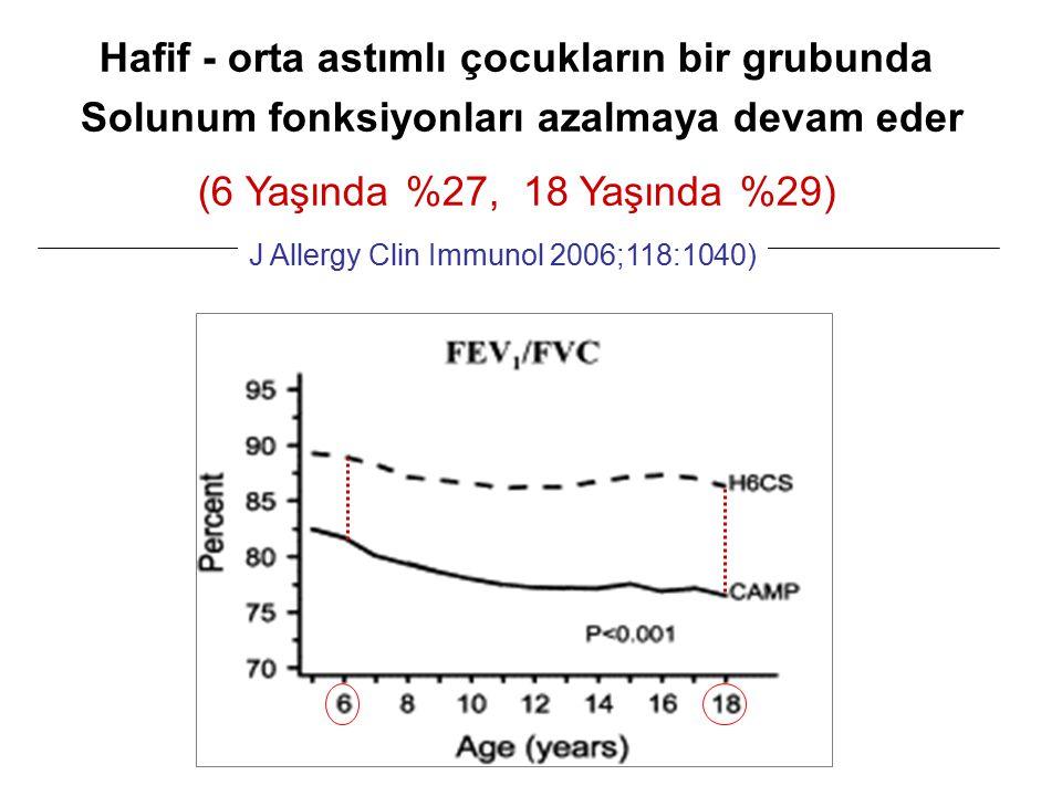 Hafif - orta astımlı çocukların bir grubunda Solunum fonksiyonları azalmaya devam eder (6 Yaşında %27, 18 Yaşında %29) J Allergy Clin Immunol 2006;118