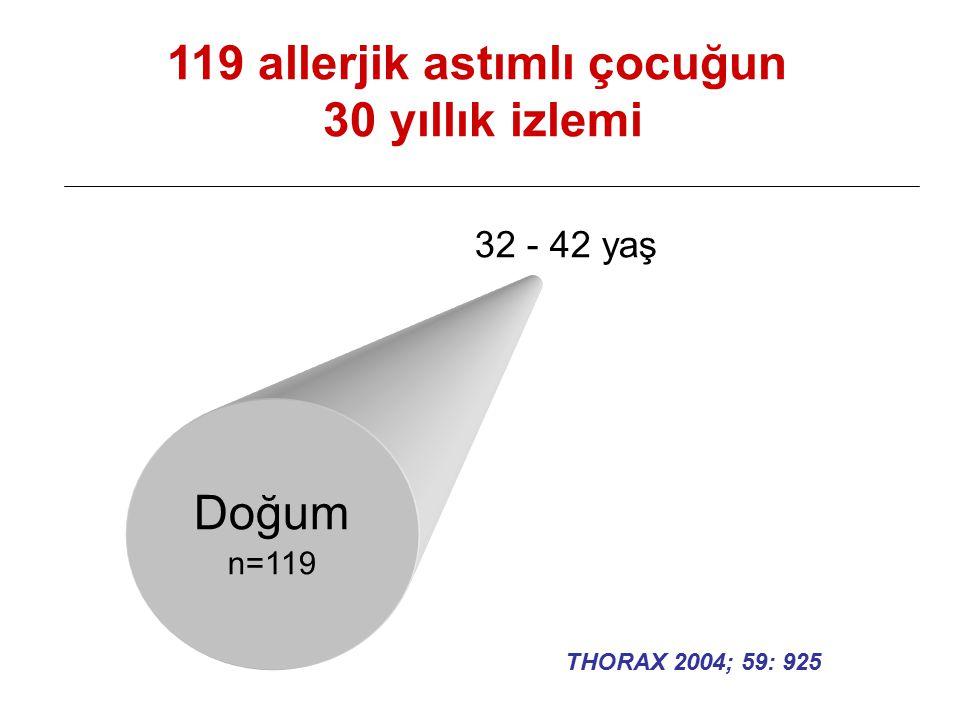 Doğum n=119 119 allerjik astımlı çocuğun 30 yıllık izlemi 32 - 42 yaş THORAX 2004; 59: 925
