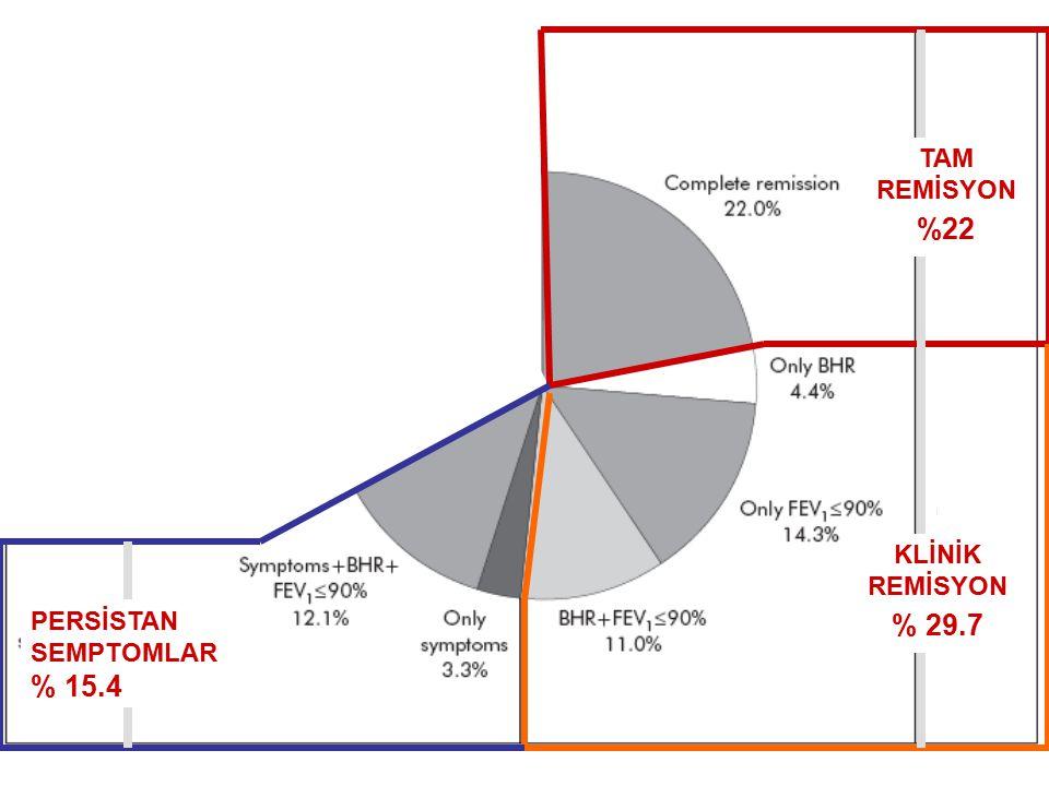 TAM REMİSYON %22 KLİNİK REMİSYON % 29.7 PERSİSTAN SEMPTOMLAR % 15.4