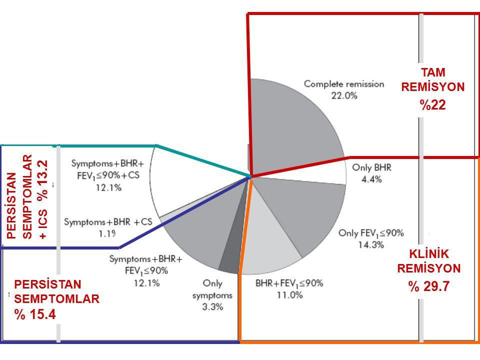 TAM REMİSYON %22 KLİNİK REMİSYON % 29.7 PERSİSTAN SEMPTOMLAR % 15.4 PERSİSTAN SEMPTOMLAR + ICS % 13.2