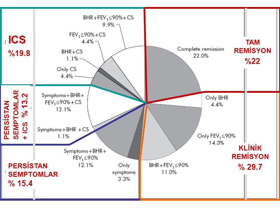TAM REMİSYON %22 KLİNİK REMİSYON % 29.7 PERSİSTAN SEMPTOMLAR % 15.4 PERSİSTAN SEMPTOMLAR + ICS % 13.2 ICS %19.8
