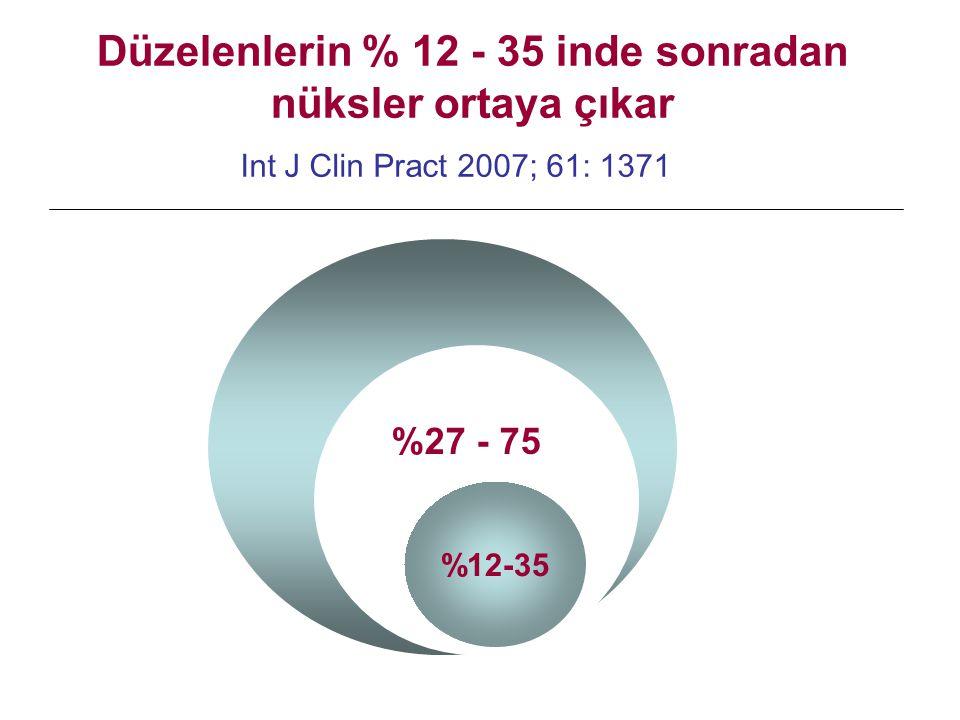 %12-35 Düzelenlerin % 12 - 35 inde sonradan nüksler ortaya çıkar Int J Clin Pract 2007; 61: 1371 %27 - 75