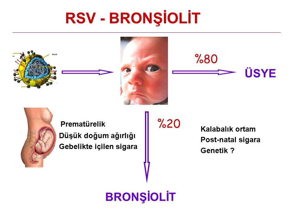 %20 BRONŞİOLİT ÜSYE RSV - BRONŞİOLİT %80 Prematürelik Düşük doğum ağırlığı Gebelikte içilen sigara Kalabalık ortam Post-natal sigara Genetik ?