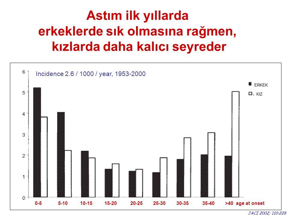 0-5 5-10 10-15 15-20 20-25 25-30 30-35 35-40 >40 age at onset Incidence 2.6 / 1000 / year, 1953-2000 ERKEK KIZ JACI 2002; 110:228 Astım ilk yıllarda e