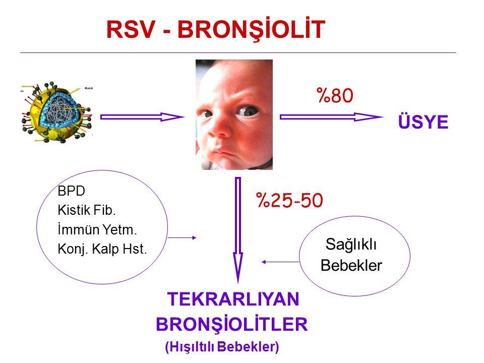 %25-50 TEKRARLIYAN BRONŞİOLİTLER (Hışıltılı Bebekler) ÜSYE RSV - BRONŞİOLİT %80 Sağlıklı Bebekler BPD Kistik Fib. İmmün Yetm. Konj. Kalp Hst.