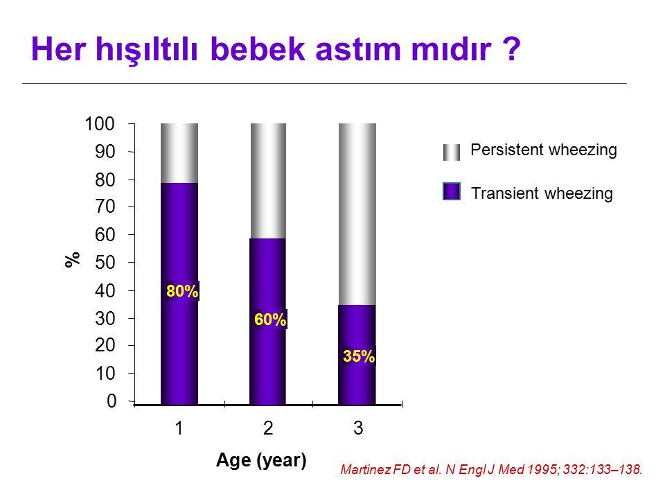 35% 60% 80% 0 10 20 30 40 50 60 70 80 90 100 123 Age (year) % Transient wheezing Martinez FD et al. N Engl J Med 1995; 332:133–138. Persistent wheezin