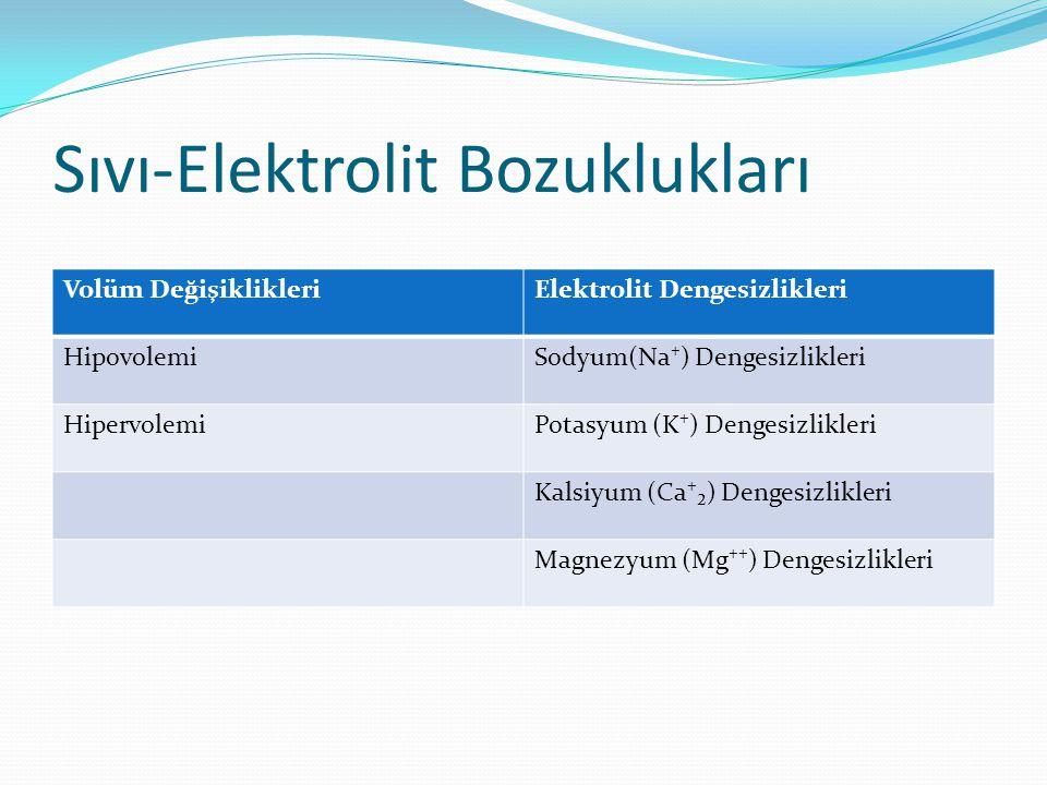 Sıvı-Elektrolit Bozuklukları Volüm DeğişiklikleriElektrolit Dengesizlikleri HipovolemiSodyum(Na⁺) Dengesizlikleri HipervolemiPotasyum (K⁺) Dengesizlik
