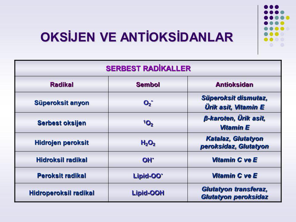 OKSİJEN VE ANTİOKSİDANLAR SERBEST RADİKALLER RadikalSembolAntioksidan Süperoksit anyon O2-O2-O2-O2- Süperoksit dismutaz, Ürik asit, Vitamin E Serbest