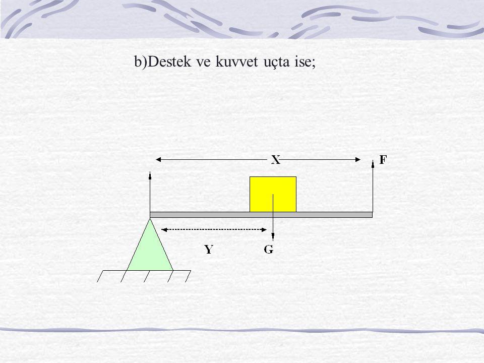 b)Destek ve kuvvet uçta ise;