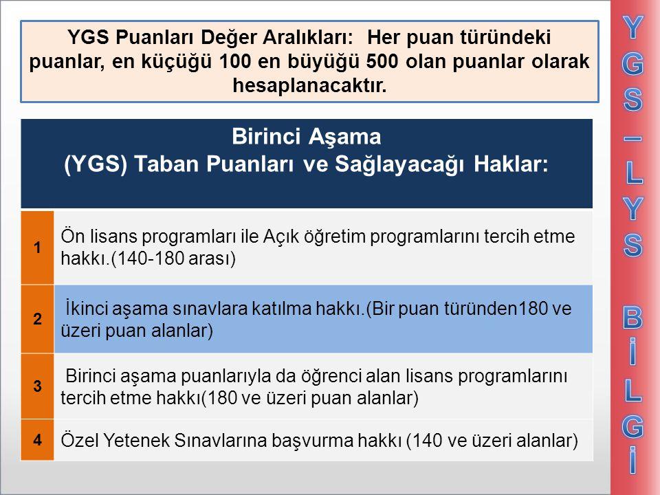YGS PUAN TÜRLERİ PUAN TÜRÜ TESLERİN AĞIRLIKLARI (Yüzdelik) TürkçeTemel Mat.