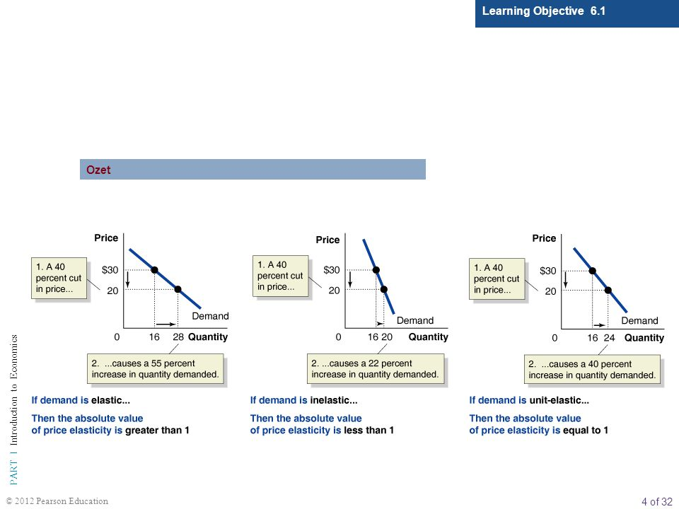 4 of 32 PART I Introduction to Economics © 2012 Pearson Education Learning Objective 6.1 Ozet