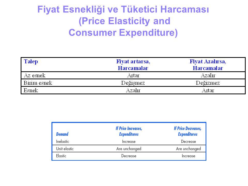Fiyat Esnekliği ve Tüketici Harcaması (Price Elasticity and Consumer Expenditure)