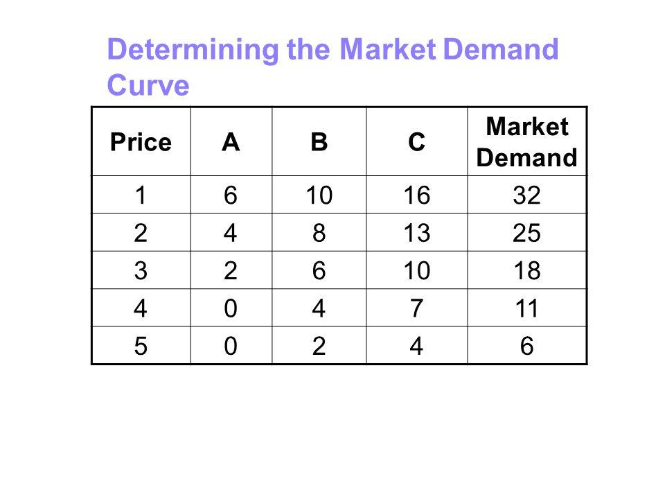 Determining the Market Demand Curve PriceABC Market Demand 16101632 2481325 3261018 404711 50246