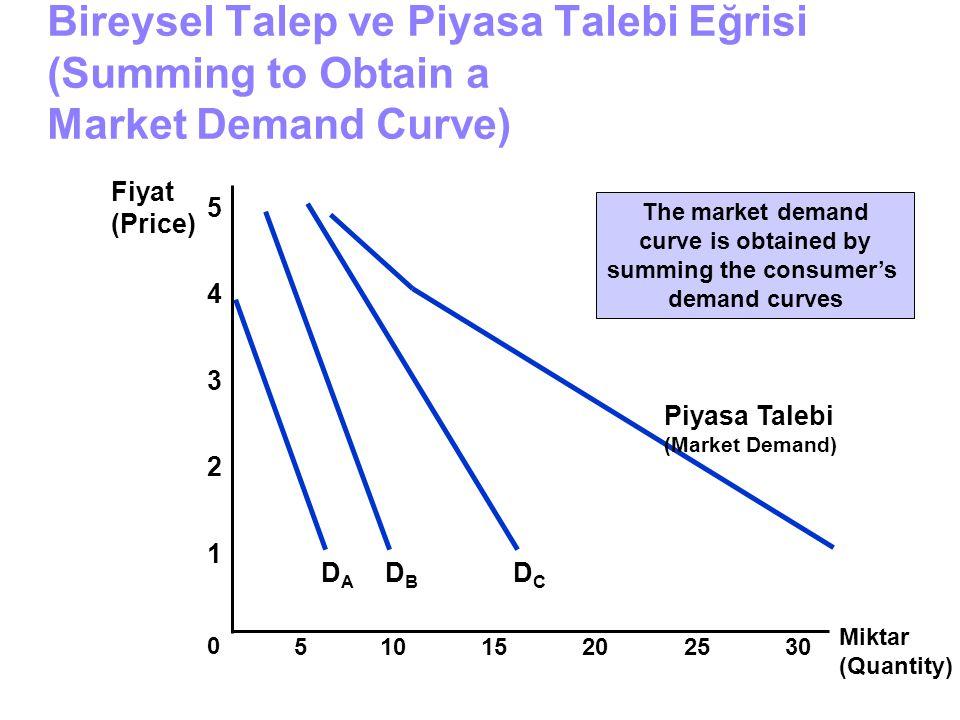 Bireysel Talep ve Piyasa Talebi Eğrisi (Summing to Obtain a Market Demand Curve) Miktar (Quantity) 1 2 3 4 Fiyat (Price) 0 5 51015202530 DBDB DCDC Piy