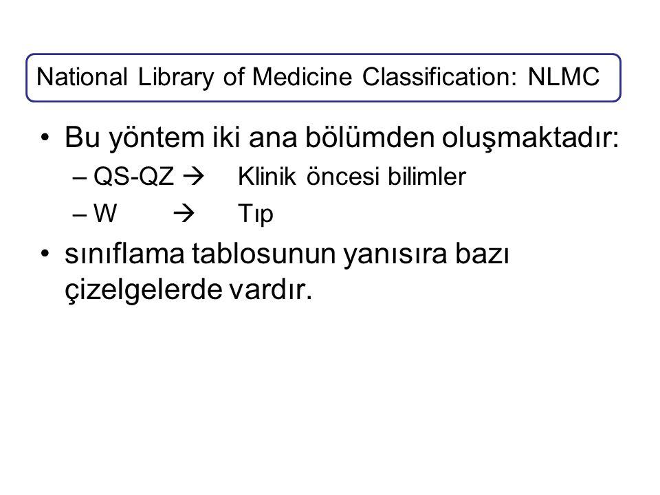 Bu yöntem iki ana bölümden oluşmaktadır: –QS-QZ  Klinik öncesi bilimler –W  Tıp sınıflama tablosunun yanısıra bazı çizelgelerde vardır. National Lib