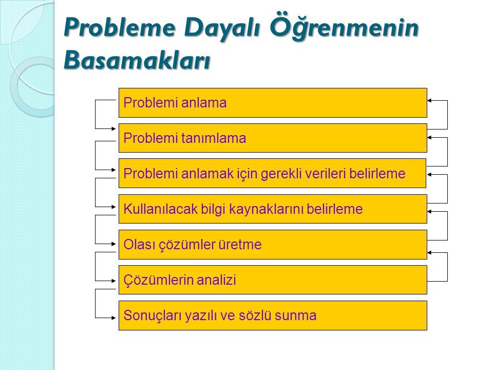 Problemi anlama Problemi tanımlama Kullanılacak bilgi kaynaklarını belirleme Olası çözümler üretme Sonuçları yazılı ve sözlü sunma Problemi anlamak iç