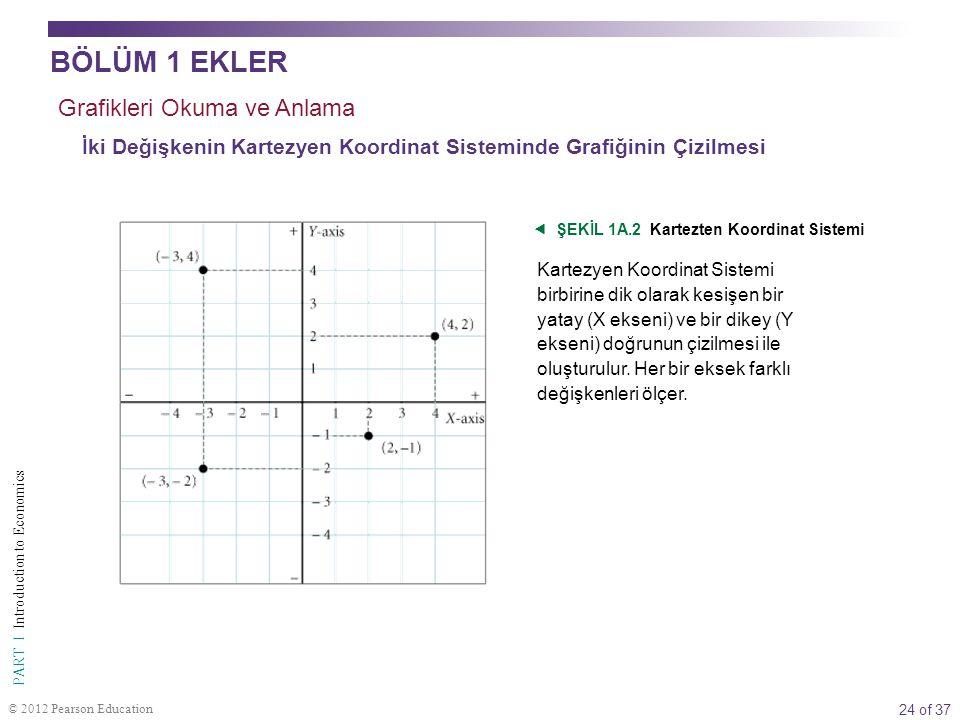 24 of 37 PART I Introduction to Economics © 2012 Pearson Education İki Değişkenin Kartezyen Koordinat Sisteminde Grafiğinin Çizilmesi Appendix  ŞEKİL 1A.2 Kartezten Koordinat Sistemi Kartezyen Koordinat Sistemi birbirine dik olarak kesişen bir yatay (X ekseni) ve bir dikey (Y ekseni) doğrunun çizilmesi ile oluşturulur.