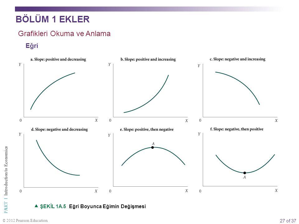 27 of 37 PART I Introduction to Economics © 2012 Pearson Education  ŞEKİL 1A.5 Eğri Boyunca Eğimin Değişmesi Grafikleri Okuma ve Anlama Eğri BÖLÜM 1