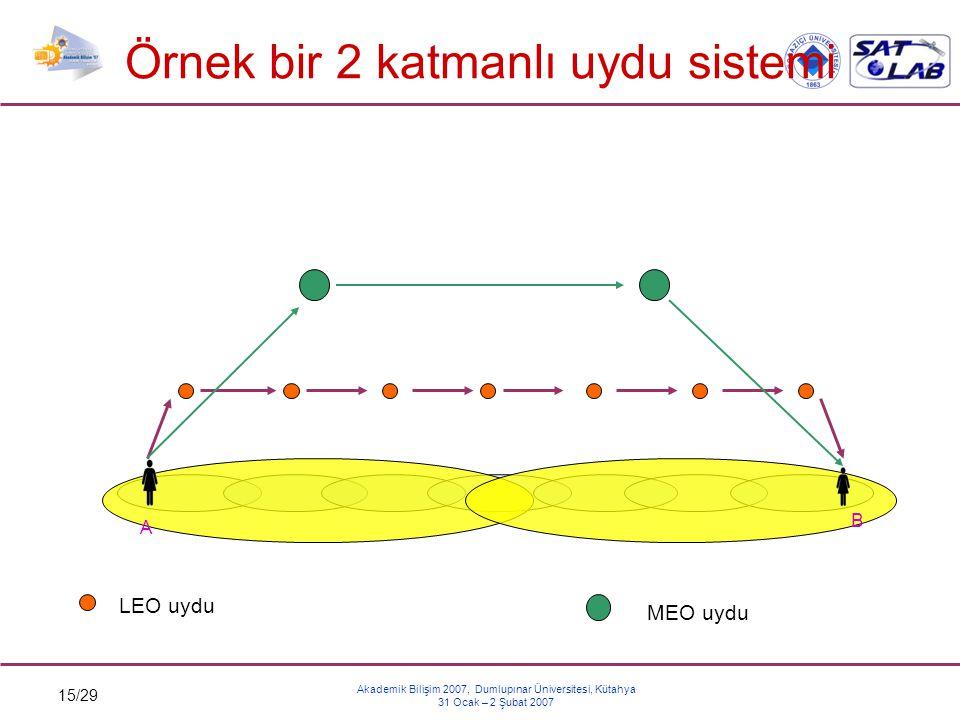 15/29 Akademik Bilişim 2007, Dumlupınar Üniversitesi, Kütahya 31 Ocak – 2 Şubat 2007 Örnek bir 2 katmanlı uydu sistemi A B LEO uydu MEO uydu