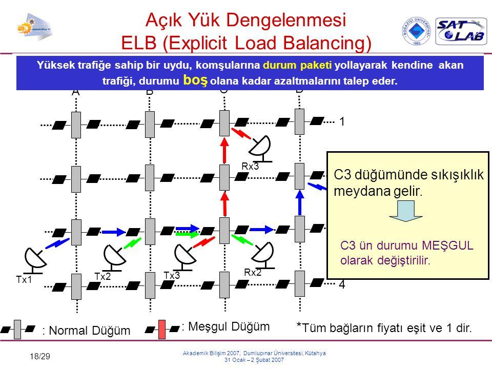 18/29 Akademik Bilişim 2007, Dumlupınar Üniversitesi, Kütahya 31 Ocak – 2 Şubat 2007 Açık Yük Dengelenmesi ELB (Explicit Load Balancing) Tx1 Rx2 A B C
