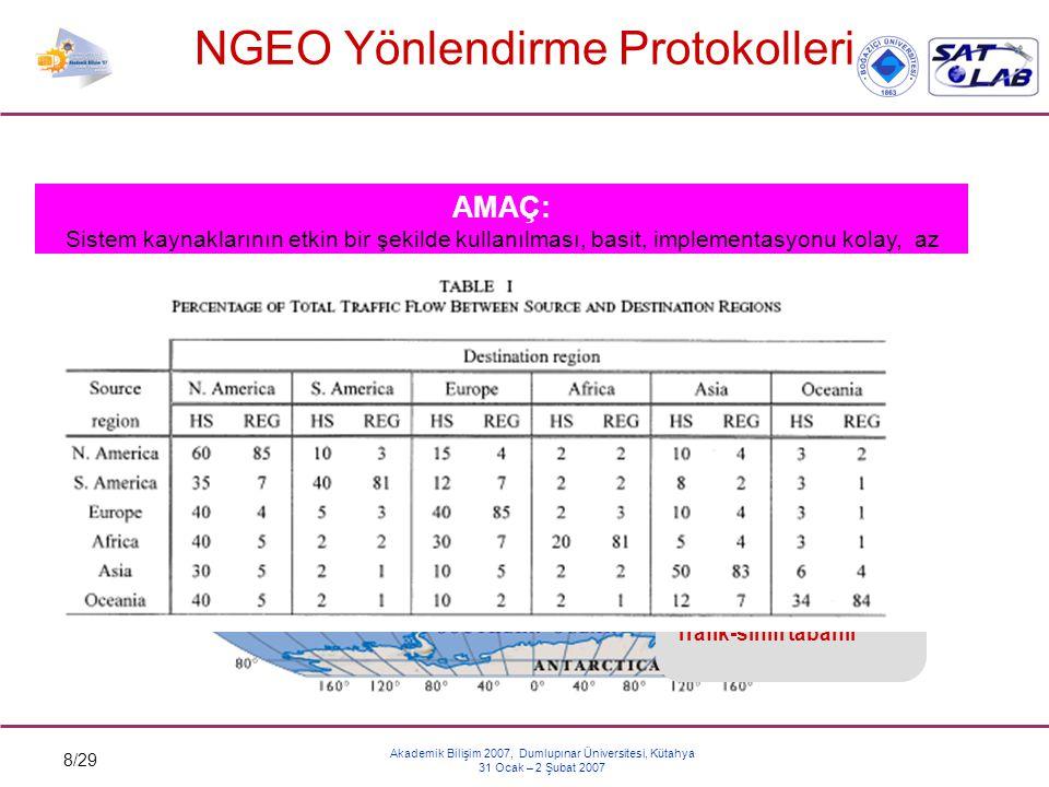 8/29 Akademik Bilişim 2007, Dumlupınar Üniversitesi, Kütahya 31 Ocak – 2 Şubat 2007 NGEO Yönlendirme Protokolleri PROBLEM: NON-GEOSTATIONARY SİSTEMLER