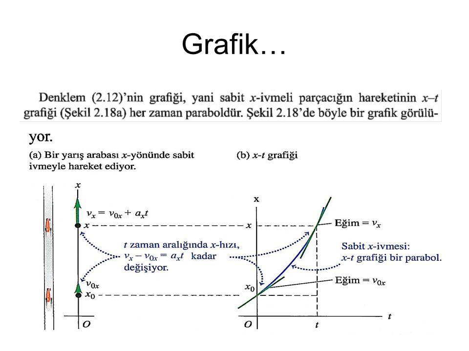 Grafik…