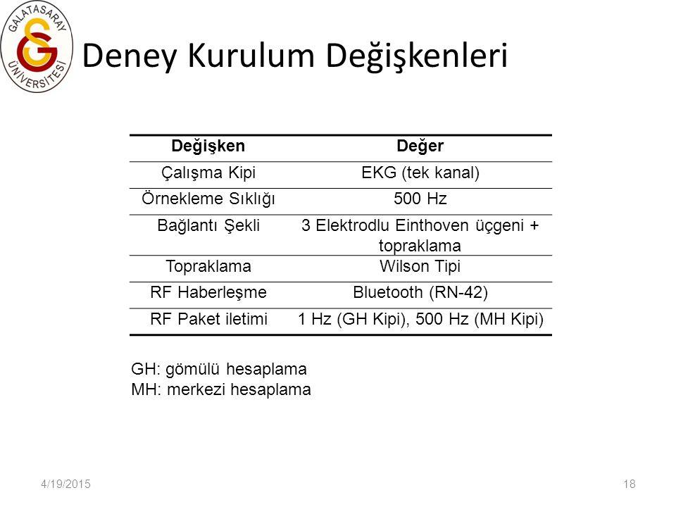 4/19/201518 Deney Kurulum Değişkenleri DeğişkenDeğer Çalışma KipiEKG (tek kanal) Örnekleme Sıklığı500 Hz Bağlantı Şekli3 Elektrodlu Einthoven üçgeni +