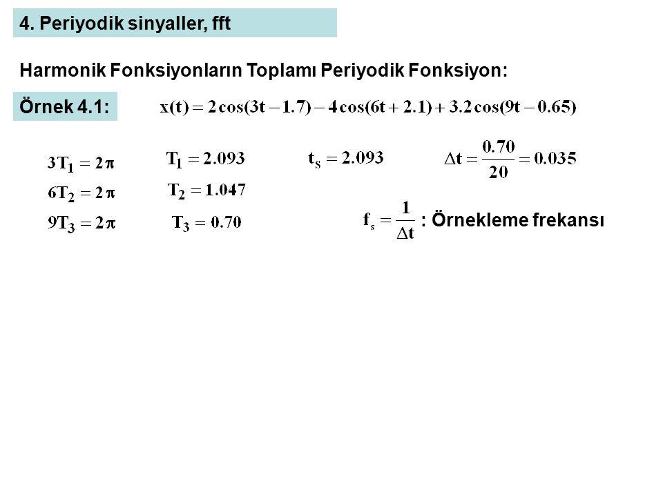 Harmonik Fonksiyonların Toplamı Periyodik Fonksiyon: Örnek 4.1: 4. Periyodik sinyaller, fft : Örnekleme frekansı
