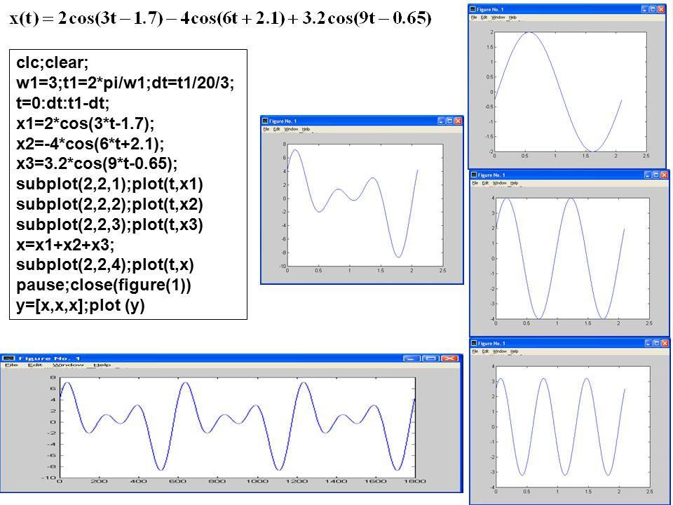 clc;clear; w1=3;t1=2*pi/w1;dt=t1/20/3; t=0:dt:t1-dt; x1=2*cos(3*t-1.7); x2=-4*cos(6*t+2.1); x3=3.2*cos(9*t-0.65); subplot(2,2,1);plot(t,x1) subplot(2,
