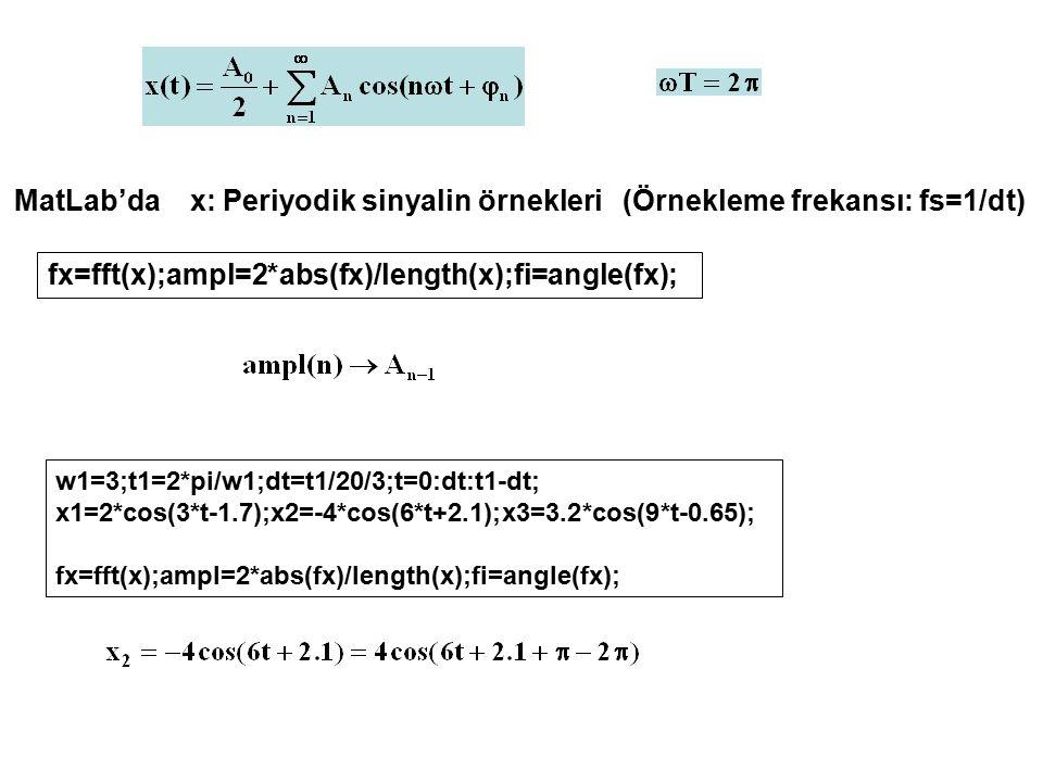 fx=fft(x);ampl=2*abs(fx)/length(x);fi=angle(fx); MatLab'da x: Periyodik sinyalin örnekleri (Örnekleme frekansı: fs=1/dt) w1=3;t1=2*pi/w1;dt=t1/20/3;t=