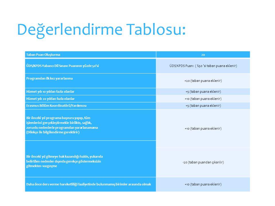 Taban Puan Oluşturma20 ÜDS/KPDS Yabancı Dil Sınavı Puanının yüzde 50 siÜDS/KPDS Puanı ( %50 'si taban puana eklenir) Programdan ilk kez yararlanma +20 (taban puana eklenir) Hizmet yılı 10 yıldan fazla olanlar+5 (taban puana eklenir) Hizmet yılı 20 yıldan fazla olanlar+10 (taban puana eklenir) Erasmus Bölüm Koordinatörü/Yardımcısı+5 (taban puana eklenir) Bir önceki yıl programa başvuru yapıp, tüm işlemlerini gerçekleştirmekle birlikte, sağlık, zorunlu nedenlerle programdan yararlanamama (Dilekçe ile bilgilendirme gerektirir) +10 (taban puana eklenir) Bir önceki yıl gitmeye hak kazandığı halde, yukarıda belirtilen nedenler dışında gerekçe göstermeksizin gitmekten vazgeçme -20 (taban puandan çıkarılır) Daha önce ders verme hareketliliği faaliyetinde bulunmamış birimler arasında olmak+10 (taban puana eklenir) Değerlendirme Tablosu: