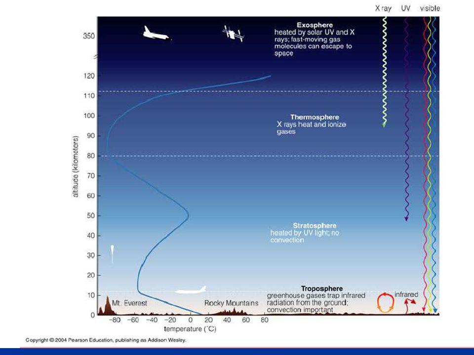 Ozon tabakası O 2 moleküllerinin ultraviyole güneş ışınları ile ayrılması ve aşağıdaki reaksiyon sonucu olusur O + O 2 O 3 Ozon ultraviyole ışınları O 2, den daha güçlü olarak tutması sonucu stratosfer altındaki troposferin üst tabakasına göre daha fazla ısınır Sıcaklık tropopause'dan stratopausa kadar artar