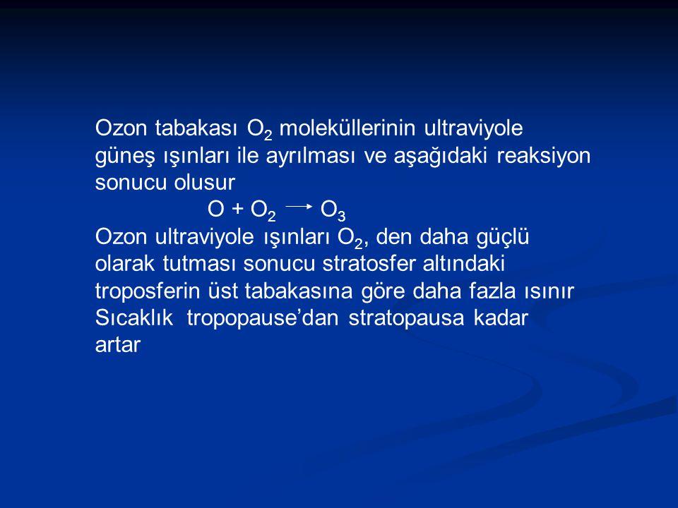 Ozon tabakası O 2 moleküllerinin ultraviyole güneş ışınları ile ayrılması ve aşağıdaki reaksiyon sonucu olusur O + O 2 O 3 Ozon ultraviyole ışınları O