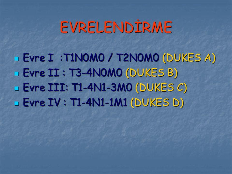 EVRELENDİRME Evre I :T1N0M0 / T2N0M0 (DUKES A) Evre I :T1N0M0 / T2N0M0 (DUKES A) Evre II : T3-4N0M0 (DUKES B) Evre II : T3-4N0M0 (DUKES B) Evre III: T