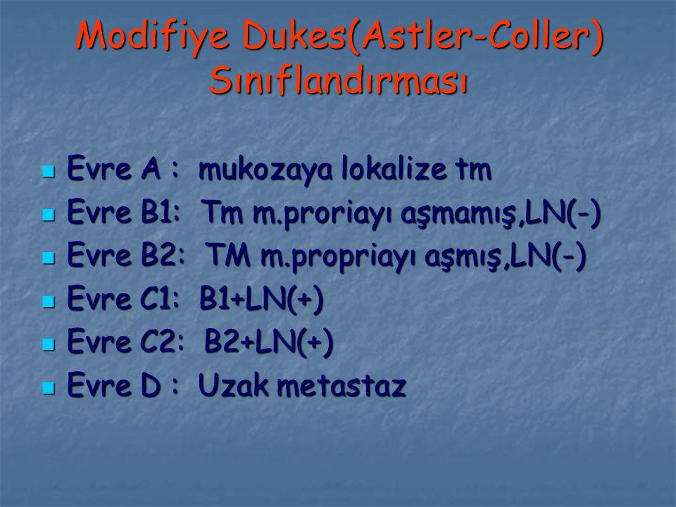 Modifiye Dukes(Astler-Coller) Sınıflandırması Evre A : mukozaya lokalize tm Evre A : mukozaya lokalize tm Evre B1: Tm m.proriayı aşmamış,LN(-) Evre B1