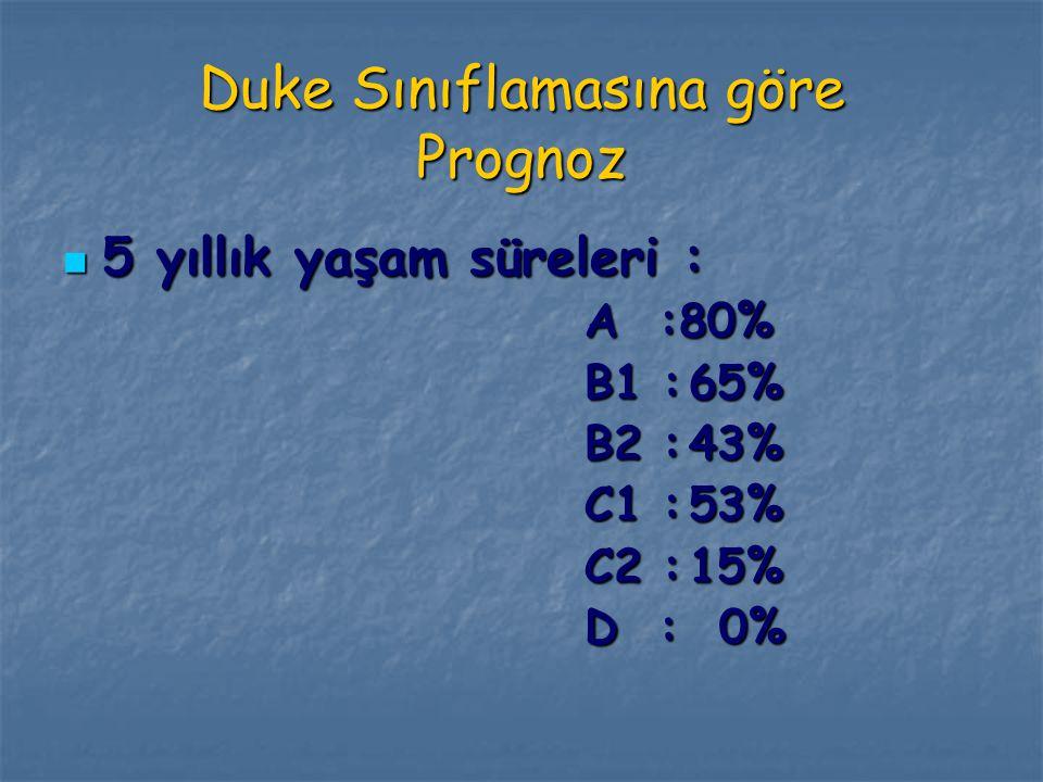 Duke Sınıflamasına göre Prognoz 5 yıllık yaşam süreleri : 5 yıllık yaşam süreleri : A :80% B1 :65% B2 :43% C1 :53% C2 :15% D : 0%