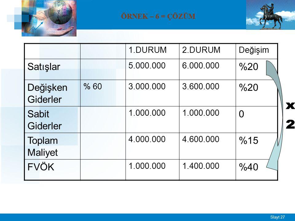 Slayt 27 ÖRNEK – 6 = ÇÖZÜM 1.DURUM2.DURUMDeğişim Satışlar 5.000.0006.000.000 %20 Değişken Giderler % 603.000.0003.600.000 %20 Sabit Giderler 1.000.000