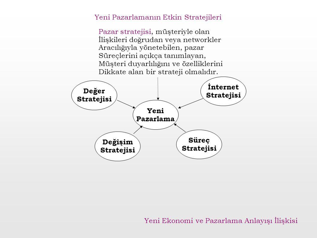 Değişim Stratejisi İnternet Stratejisi Süreç Stratejisi Değer Stratejisi Yeni Pazarlama Pazar stratejisi, müşteriyle olan İlişkileri doğrudan veya net
