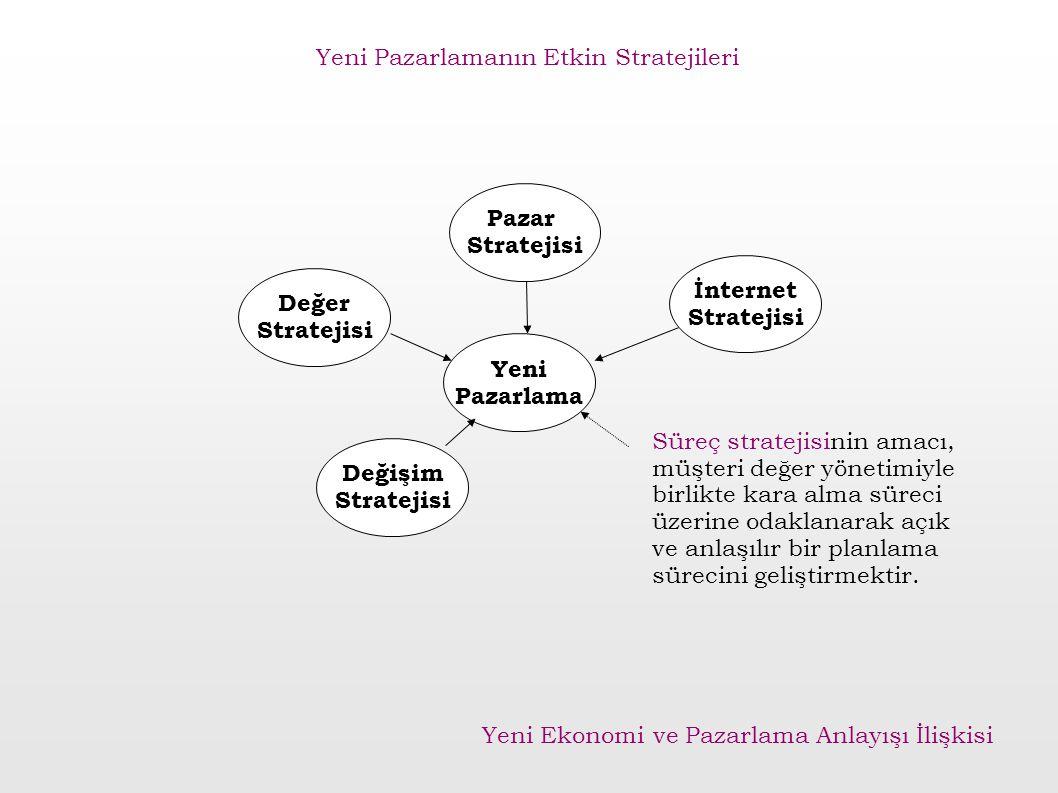 Pazar Stratejisi Değişim Stratejisi İnternet Stratejisi Değer Stratejisi Yeni Pazarlama Süreç stratejisinin amacı, müşteri değer yönetimiyle birlikte