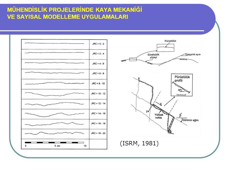 MÜHENDİSLİK PROJELERİNDE KAYA MEKANİĞİ VE SAYISAL MODELLEME UYGULAMALARI (ISRM, 1981)