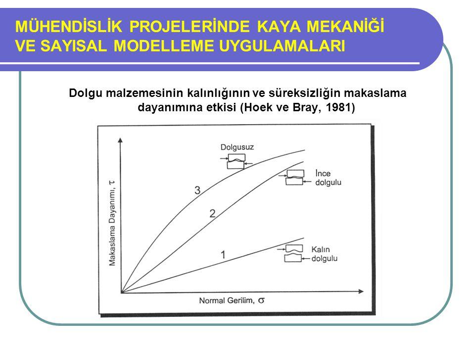 MÜHENDİSLİK PROJELERİNDE KAYA MEKANİĞİ VE SAYISAL MODELLEME UYGULAMALARI Dolgu malzemesinin kalınlığının ve süreksizliğin makaslama dayanımına etkisi (Hoek ve Bray, 1981)