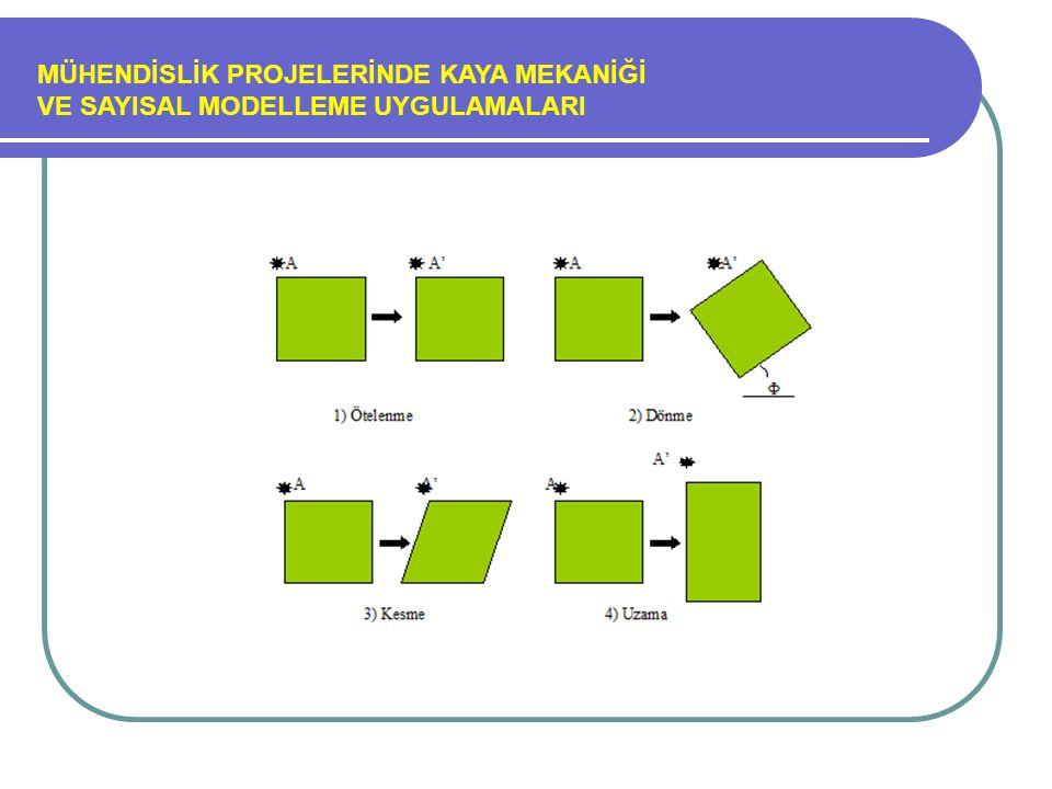 MÜHENDİSLİK PROJELERİNDE KAYA MEKANİĞİ VE SAYISAL MODELLEME UYGULAMALARI (Jv)'ye göre blok tanımı aşağıdaki tabloya göre belirlenmektedir (ISRM, 1981) Tanım(Jv) Eklem/m3 Çok geniş bloklar<1 Geniş bloklar1-3 Orta-boyutlu bloklar3-10 Küçük bloklar10-30 Çok küçük bloklar>30
