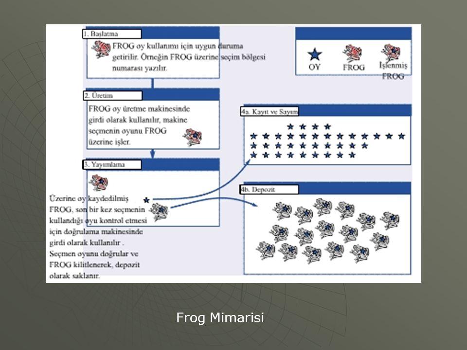Frog Mimarisi