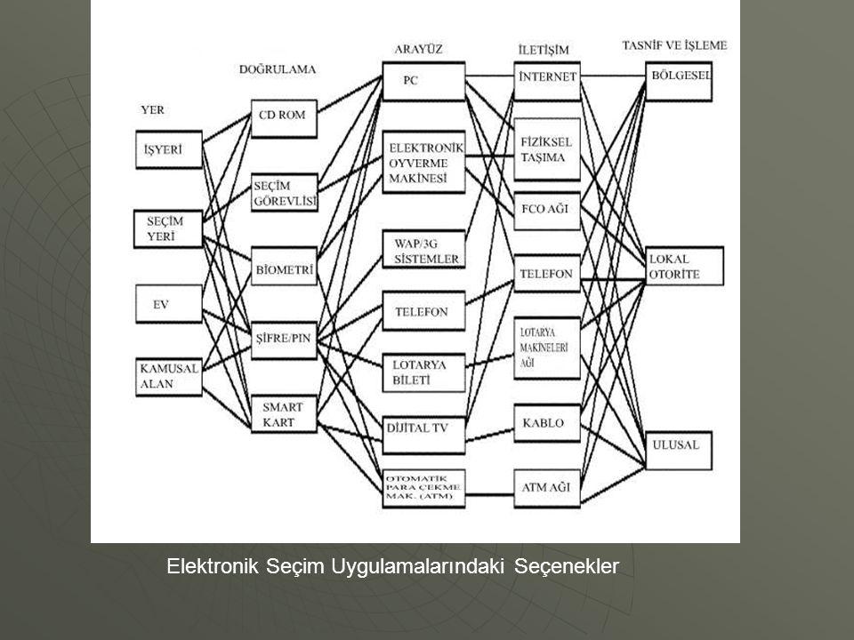Geçerli bir Elektronik Seçimin Temel İlkeleri Roy G.