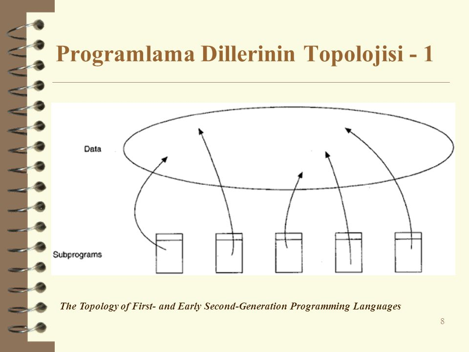 Programlama Dillerinin Topolojisi - 1 8 The Topology of First- and Early Second-Generation Programming Languages