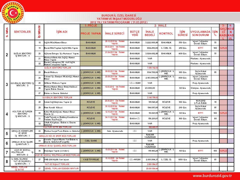 32 BURDUR İL ÖZEL İDARESİ YATIRIM VE İNŞAAT MÜDÜRLÜĞÜ 2012 YILI YATIRIM PROGRAMI ( 31.03.2012 ) S. SIRA SEKTÖRLER İŞ SIRASI İŞİN ADI 1- PROJE2- İHALE