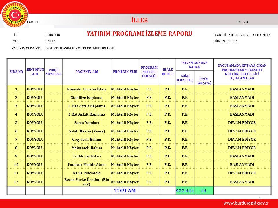 5 TABLO II İLLER EK-1/B İLİ: BURDUR YATIRIM PROĞRAMI İZLEME RAPORU TARİHİ : 01.01.2012 – 31.03.2012 YILI : 2012DÖNEMLER : 2 YATIRIMCI DAİRE: YOL VE UL