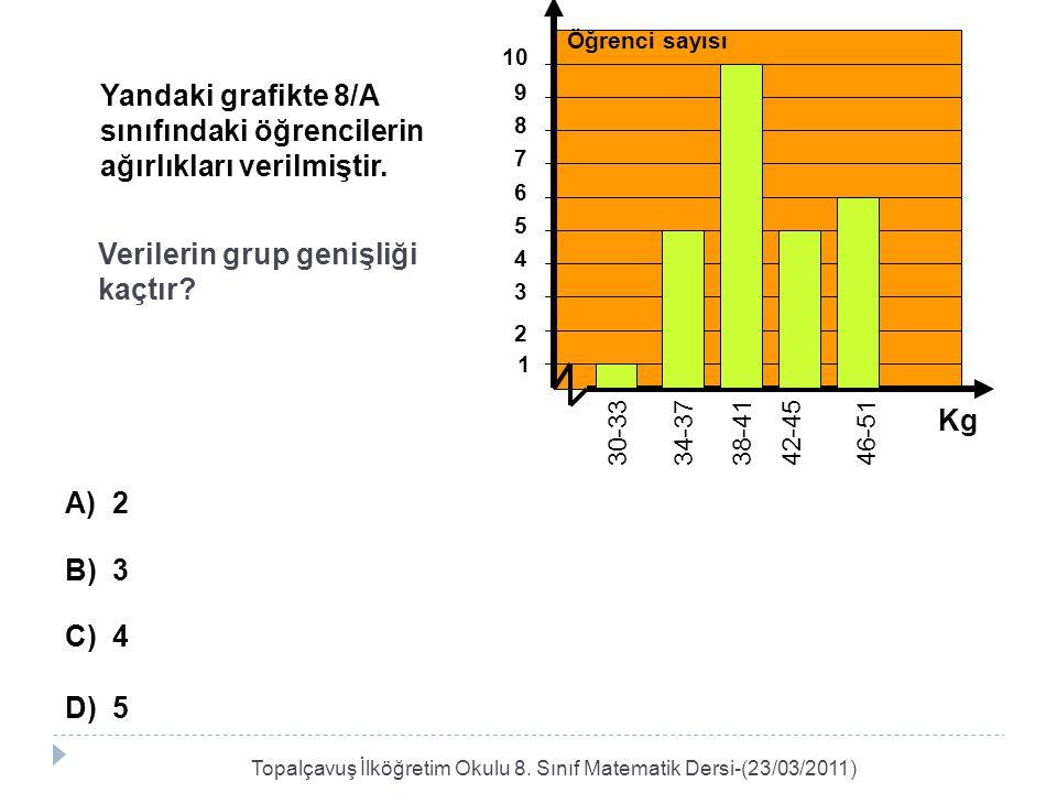 Yandaki grafikte 8/A sınıfındaki öğrencilerin ağırlıkları verilmiştir. Verilerin grup genişliği kaçtır? A) 2 B) 3 C) 4 D) 5 1 46-51 42-4538-4134-3730-